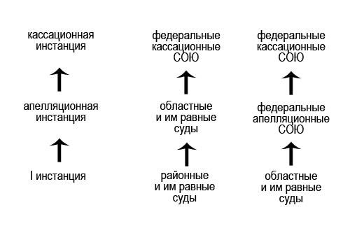 Картотека судебных дел общей юрисдикции москва