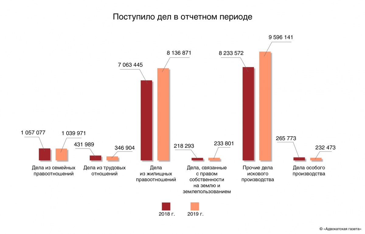 судебная статистика по трудовым спорам