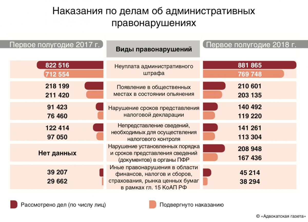 По ч13 ст195 коап рф