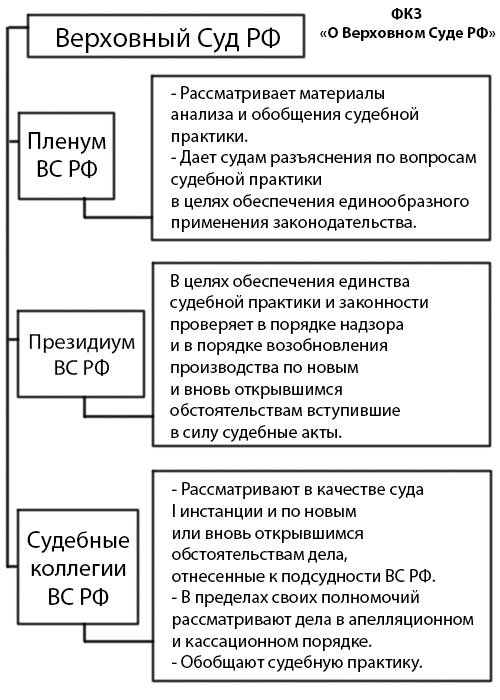 полномочия судебной коллегии по экономическим спорам